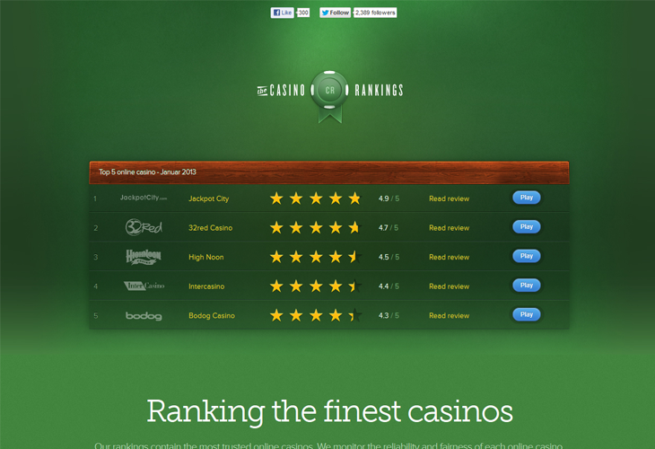 Casino Rakings