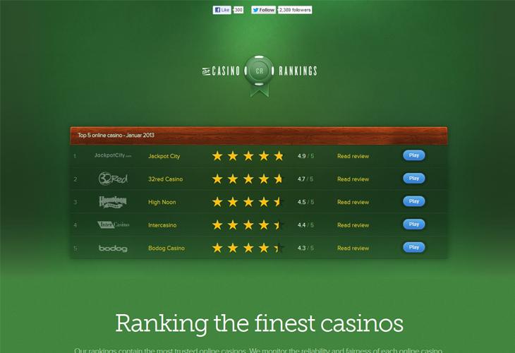 Casino Rakings