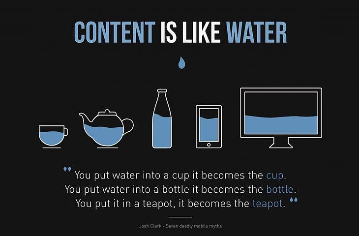 Do you need a responsively designed website?