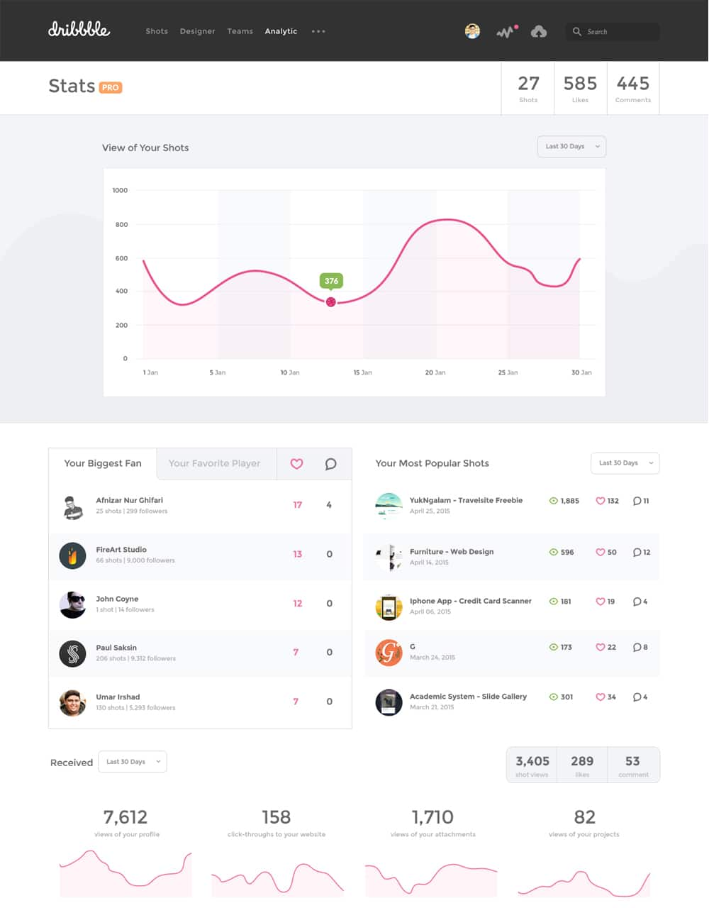 Dribbble Dashboard Stats UI PSD