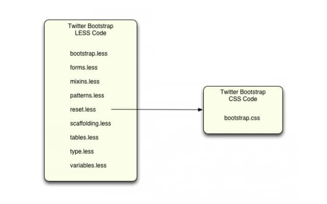 Twitter Bootstrap, Less, and Sass: