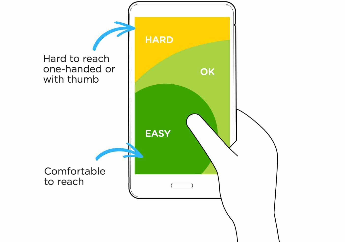 Designing for Large Screen Smartphones