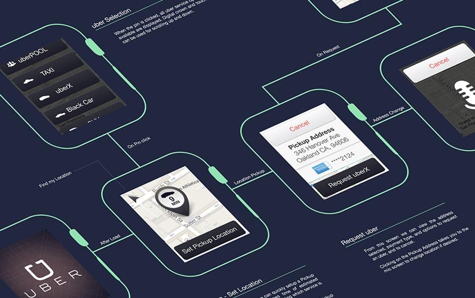 25+ Outline Mockups for Wireframing & Presentation