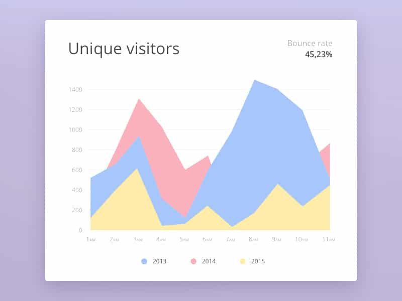 Analytics Widget