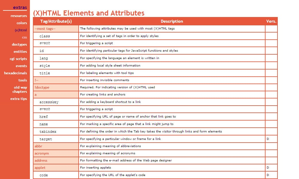 Best html and css cheat sheets css author for Table tag attributes in html