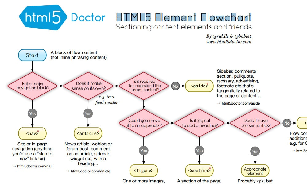 HTML5 Element Flowchart