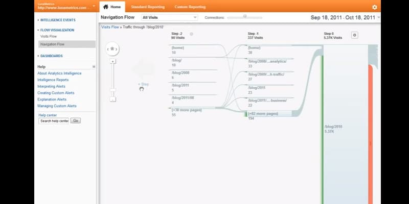 Google Analytics Goal Flow Visualization