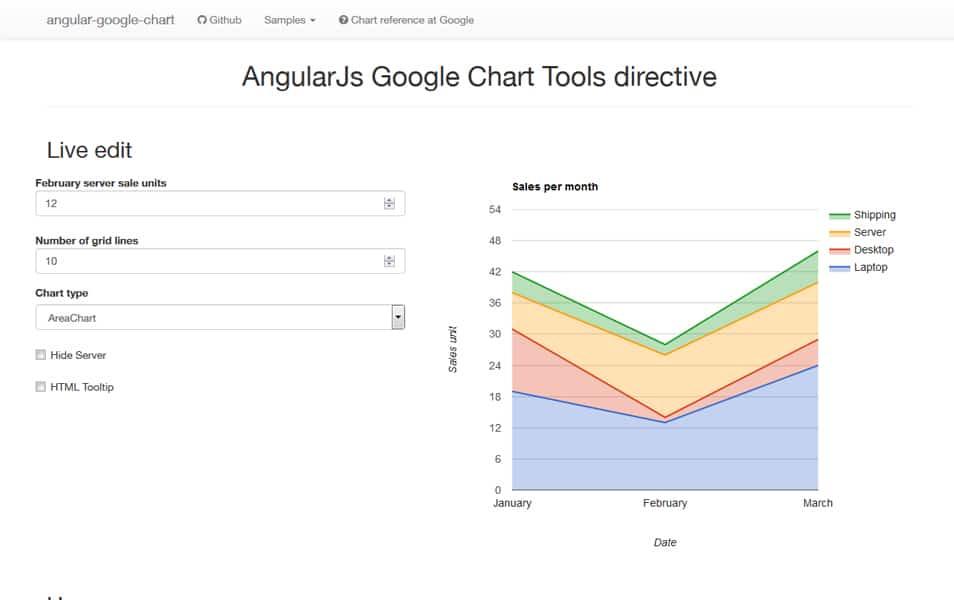 جدول نمودار زاویه ای Google
