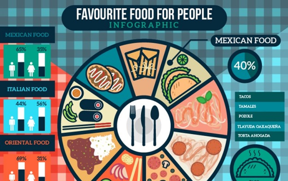 Favourite food for people infography