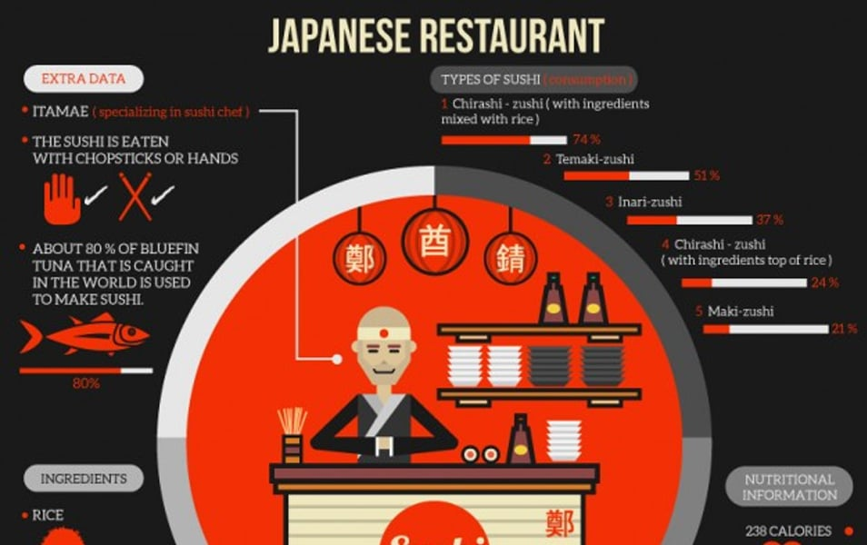 Japanese restaurant infography