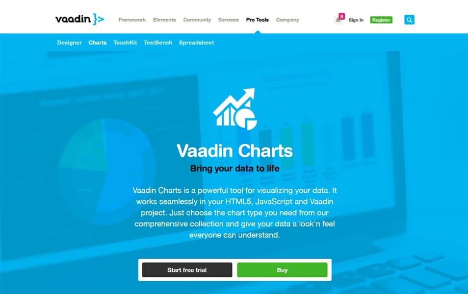 Vaadin Charts