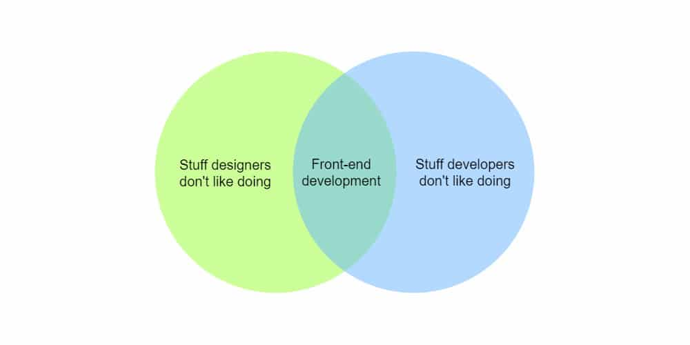 Workflow-For-Front-End-Development