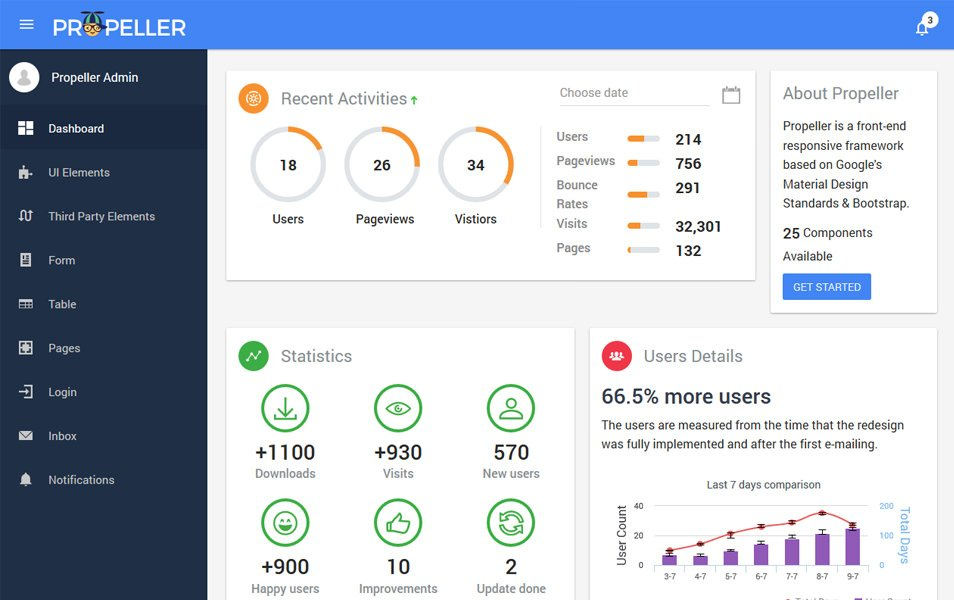 Propeller Admin Dashboard